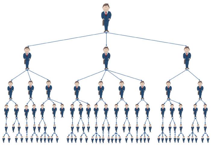 MLM piramide structuur